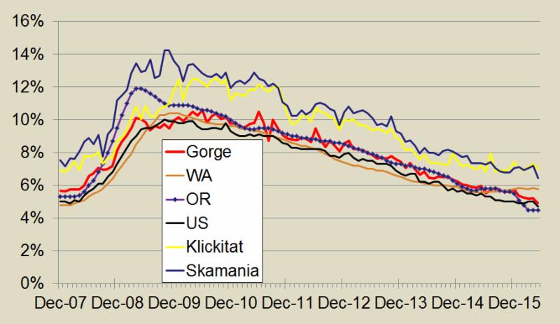 Economic trends sample graph